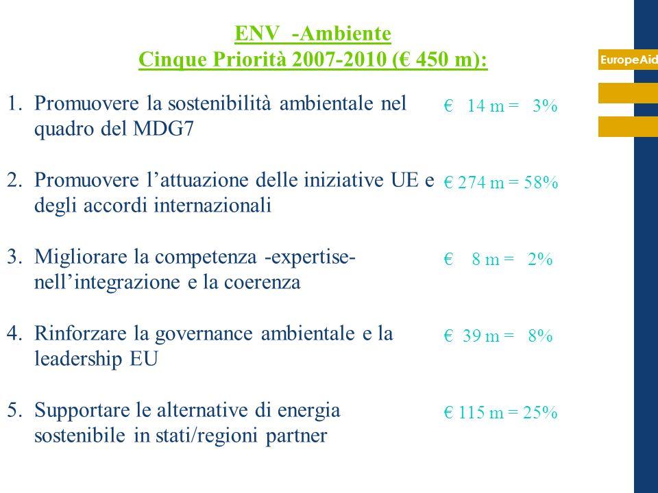 EuropeAid ENV -Ambiente Cinque Priorità 2007-2010 ( 450 m): 1.Promuovere la sostenibilità ambientale nel quadro del MDG7 2.Promuovere lattuazione dell