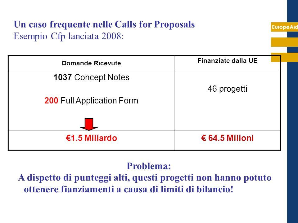 EuropeAid Un caso frequente nelle Calls for Proposals Esempio Cfp lanciata 2008: Domande Ricevute Finanziate dalla UE 1037 Concept Notes 200 Full Appl
