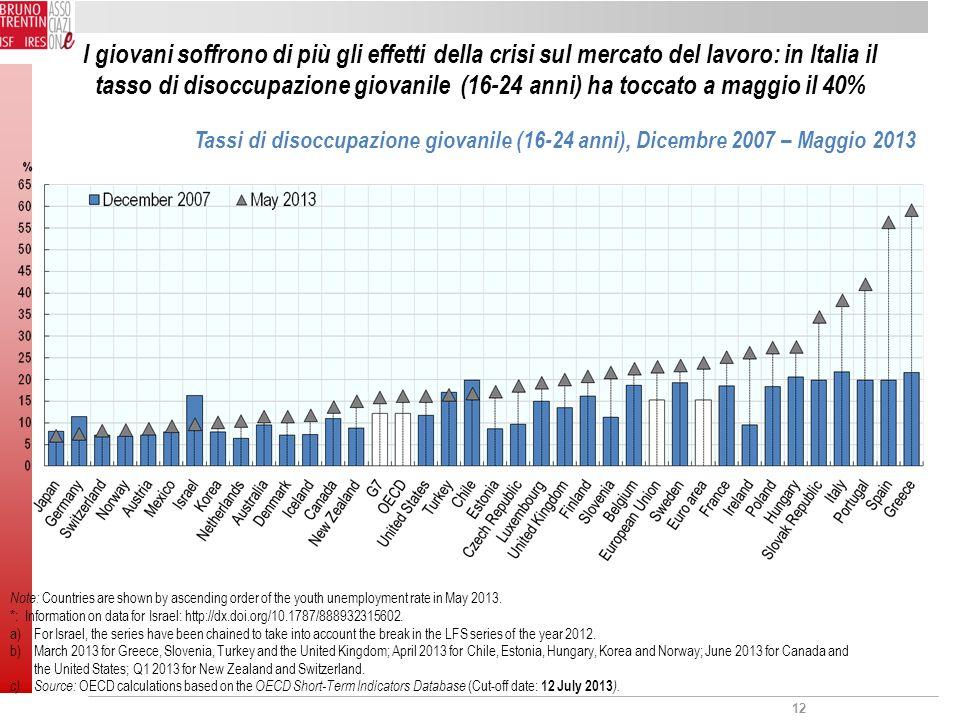 12 I giovani soffrono di più gli effetti della crisi sul mercato del lavoro: in Italia il tasso di disoccupazione giovanile (16-24 anni) ha toccato a maggio il 40% Tassi di disoccupazione giovanile (16-24 anni), Dicembre 2007 – Maggio 2013 Note: Countries are shown by ascending order of the youth unemployment rate in May 2013.