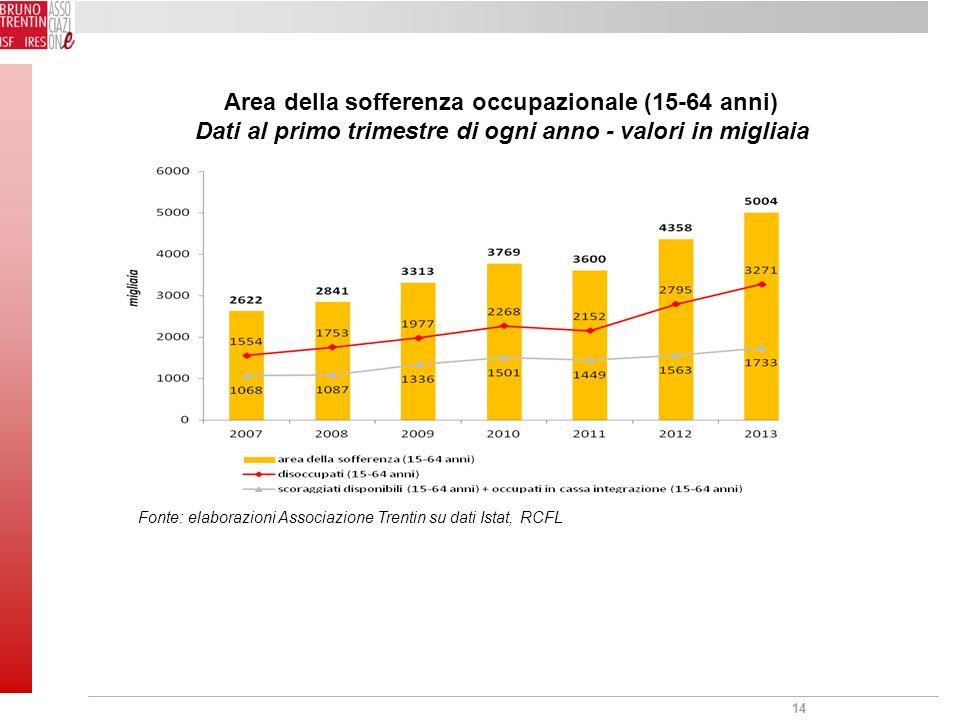 14 Area della sofferenza occupazionale (15-64 anni) Dati al primo trimestre di ogni anno - valori in migliaia Fonte: elaborazioni Associazione Trentin su dati Istat, RCFL