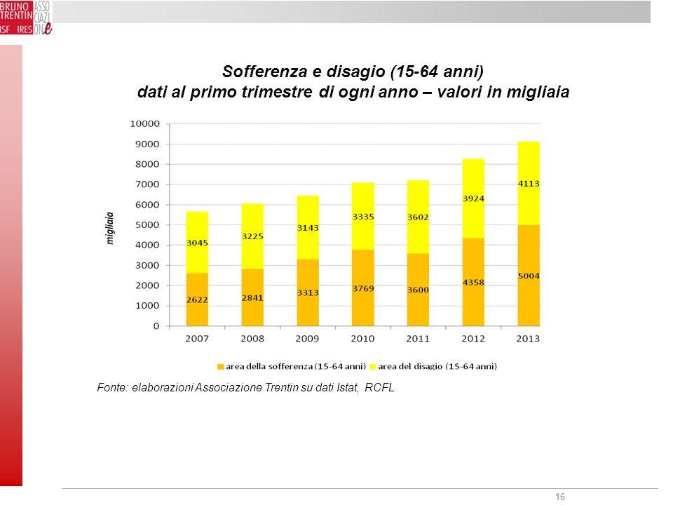 16 Sofferenza e disagio (15-64 anni) dati al primo trimestre di ogni anno – valori in migliaia Fonte: elaborazioni Associazione Trentin su dati Istat, RCFL