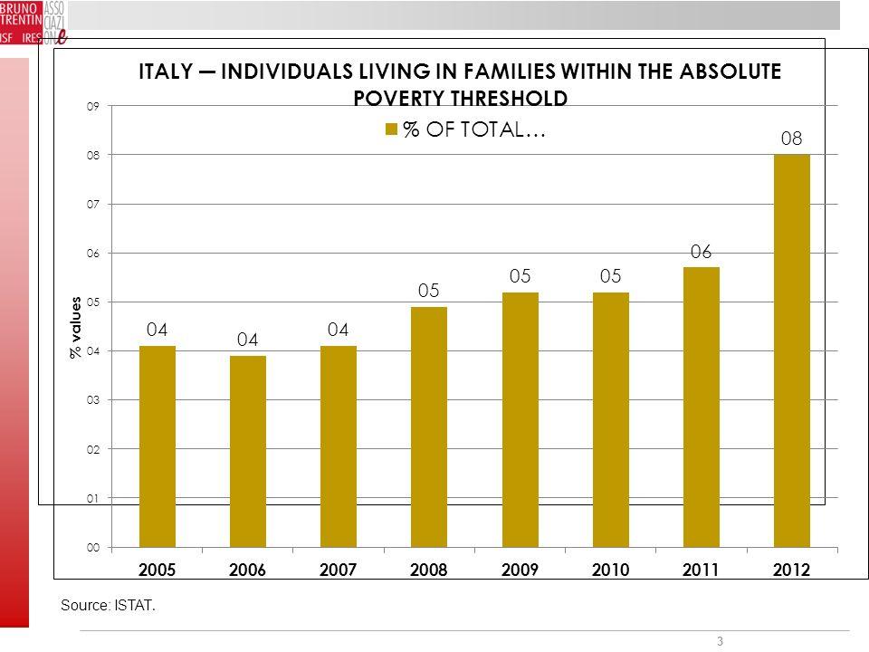 3 Source: ISTAT.