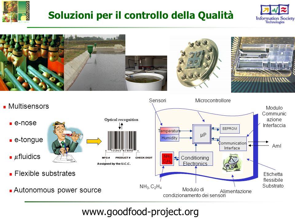 www.goodfood-project.org Multisensors e-nose e-tongue fluidics Flexible substrates Autonomous power source Soluzioni per il controllo della Qualità Se