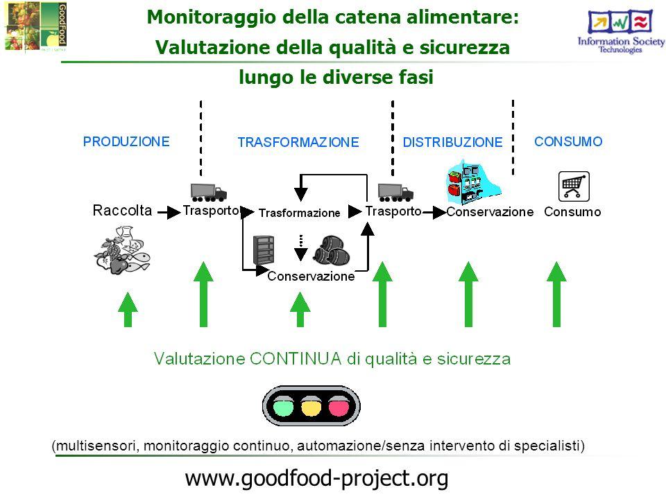 www.goodfood-project.org Monitoraggio della catena alimentare: Valutazione della qualità e sicurezza lungo le diverse fasi (multisensori, monitoraggio