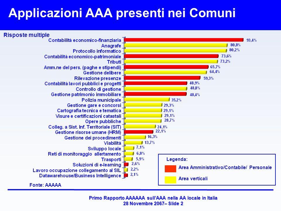 Primo Rapporto AAAAAA sullAAA nella AA locale in Italia 28 Novembre 2067– Slide 2 Applicazioni AAA presenti nei Comuni Fonte: AAAAA Risposte multiple Area Amministrativo/Contabile/ Personale Area verticali Legenda: