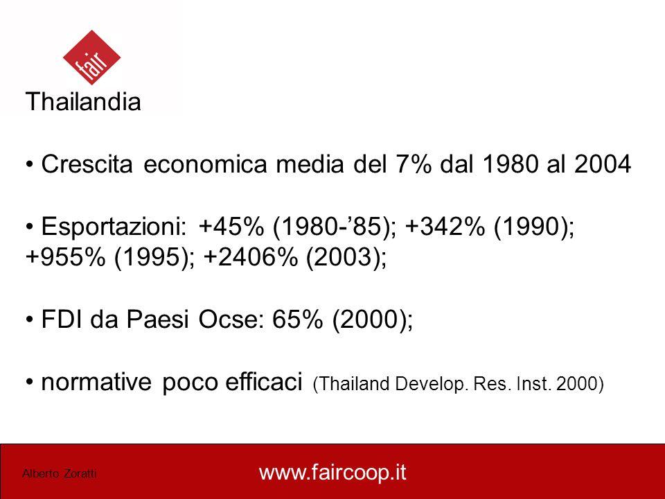 www.faircoop.it Alberto Zoratti Thailandia Crescita economica media del 7% dal 1980 al 2004 Esportazioni: +45% (1980-85); +342% (1990); +955% (1995);