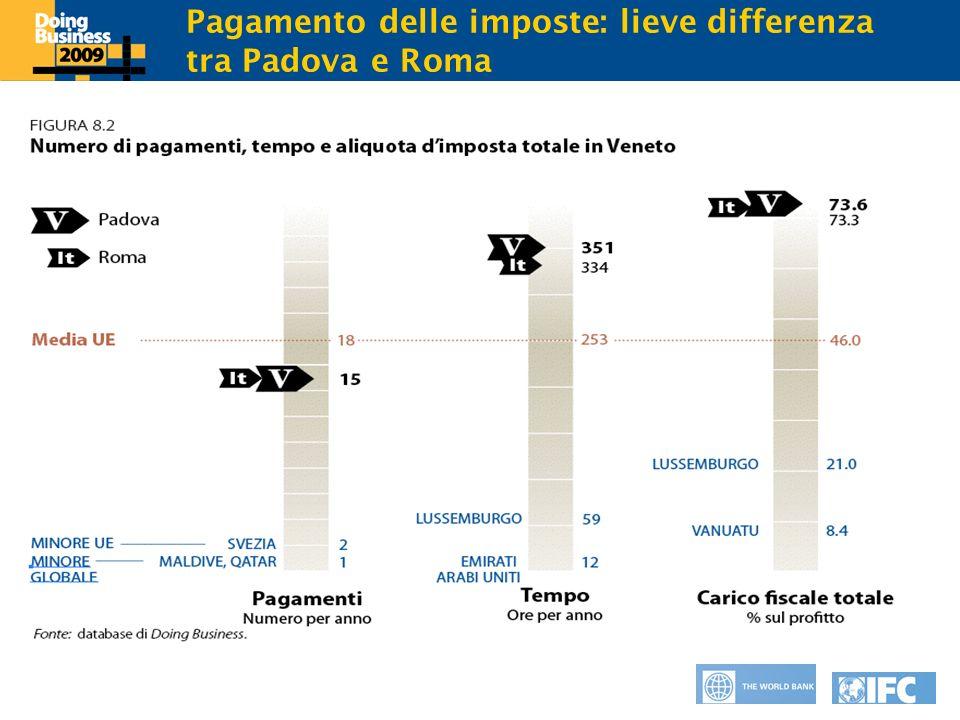 Click to edit Master title style Pagamento delle imposte: lieve differenza tra Padova e Roma