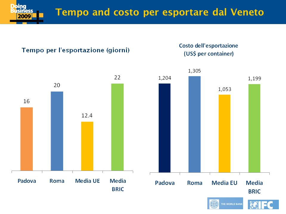 Click to edit Master title style Tempo and costo per esportare dal Veneto