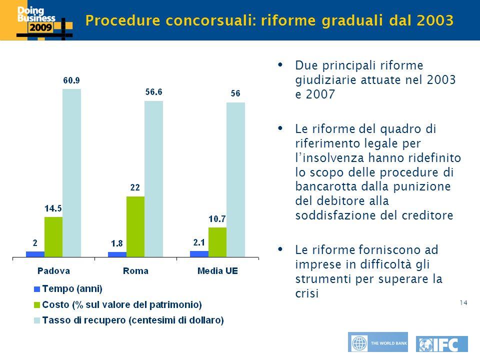 Click to edit Master title style 14 Procedure concorsuali: riforme graduali dal 2003 Due principali riforme giudiziarie attuate nel 2003 e 2007 Le rif
