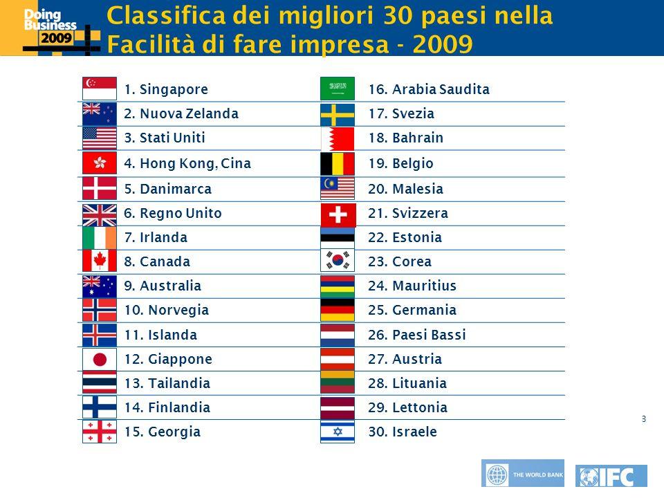 Click to edit Master title style 3 Classifica dei migliori 30 paesi nella Facilità di fare impresa - 2009 1. Singapore16. Arabia Saudita 2. Nuova Zela