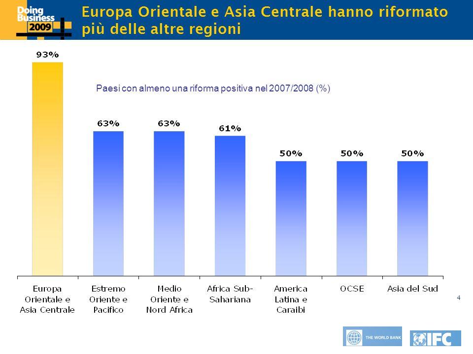Click to edit Master title style 4 Europa Orientale e Asia Centrale hanno riformato più delle altre regioni Paesi con almeno una riforma positiva nel