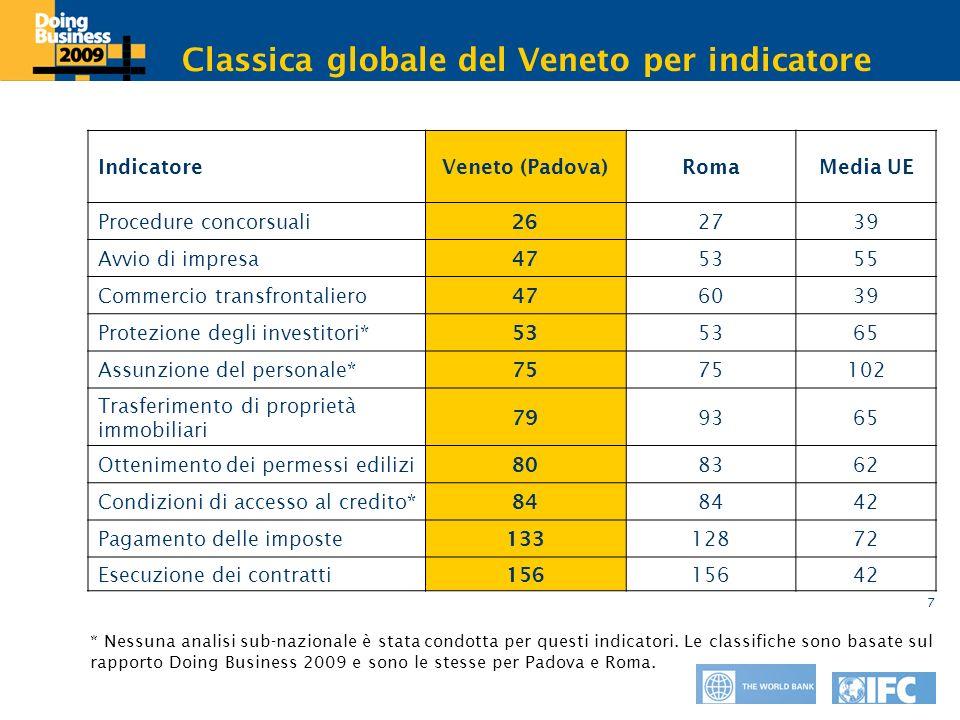 Click to edit Master title style 7 Classica globale del Veneto per indicatore IndicatoreVeneto (Padova)RomaMedia UE Procedure concorsuali 26 2739 Avvi