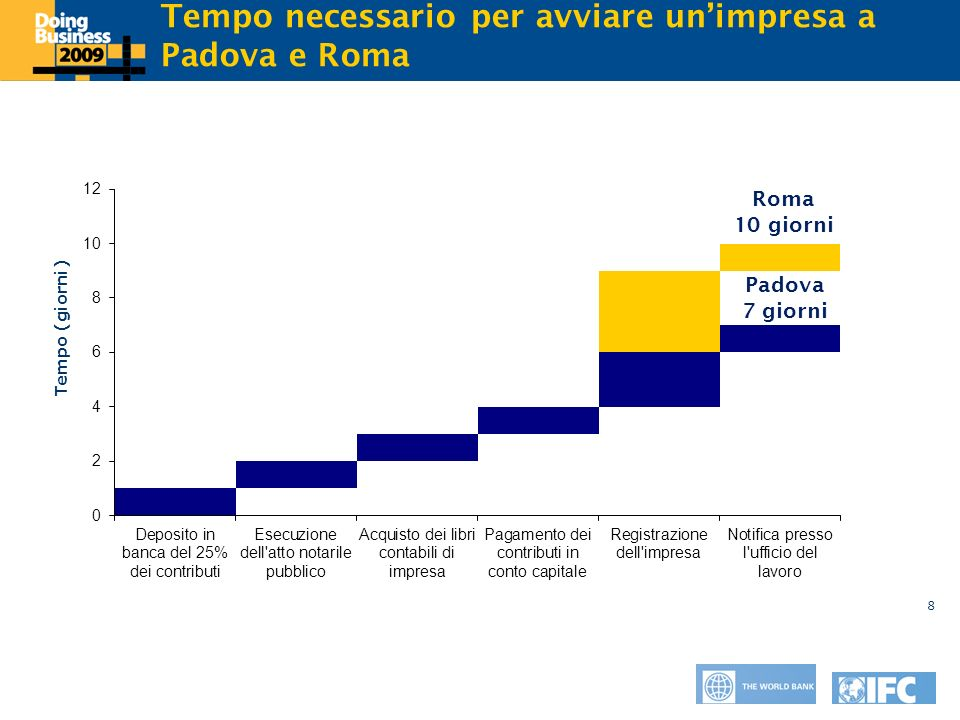 Click to edit Master title style 8 Tempo necessario per avviare unimpresa a Padova e Roma Tempo (giorni) Roma 10 giorni Padova 7 giorni