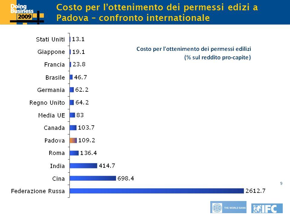Click to edit Master title style 9 Costo per lottenimento dei permessi edizi a Padova – confronto internationale