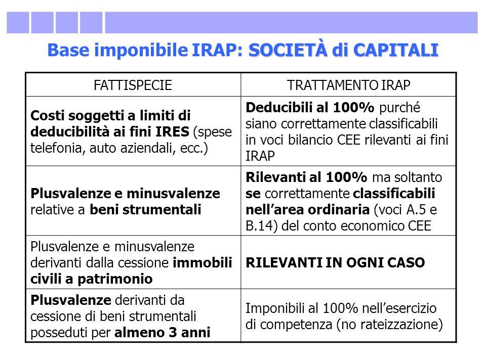 SOCIETÀ di CAPITALI Base imponibile IRAP: SOCIETÀ di CAPITALI FATTISPECIETRATTAMENTO IRAP Costi soggetti a limiti di deducibilità ai fini IRES (spese