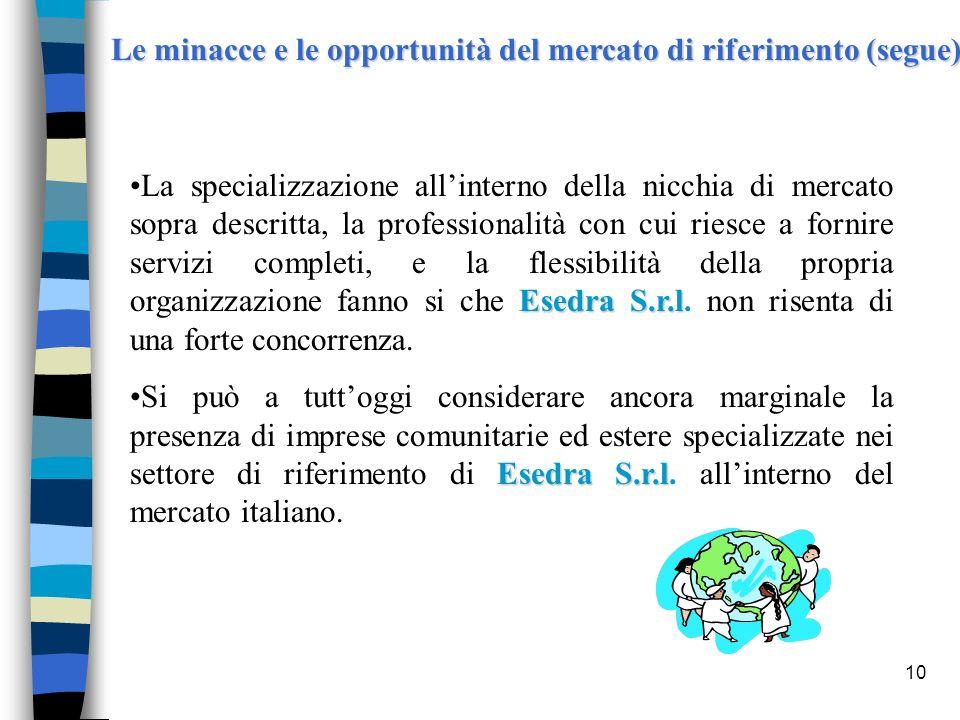 10 Le minacce e le opportunità del mercato di riferimento (segue) Esedra S.r.lLa specializzazione allinterno della nicchia di mercato sopra descritta,