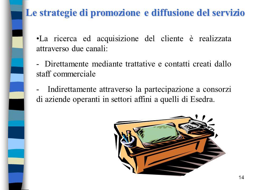 14 Le strategie di promozione e diffusione del servizio La ricerca ed acquisizione del cliente è realizzata attraverso due canali: - Direttamente medi
