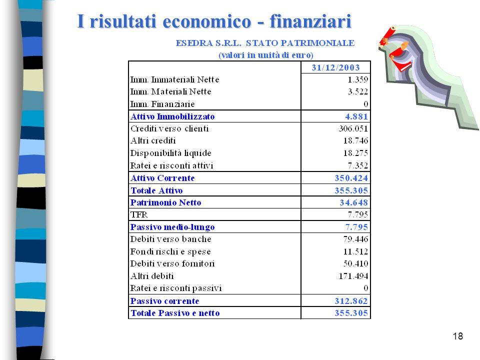 18 I risultati economico - finanziari
