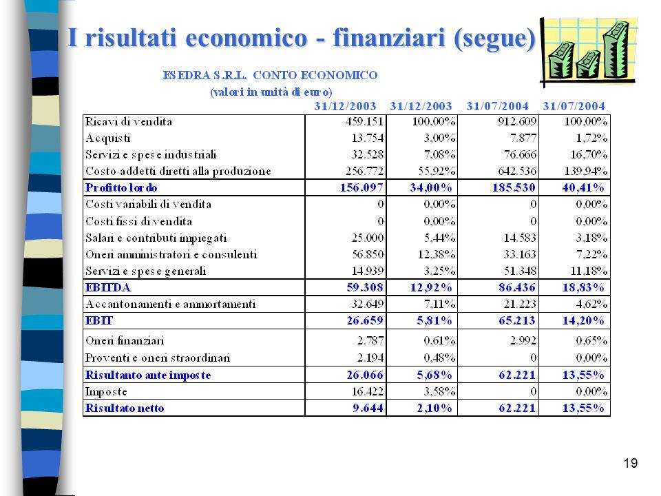 19 I risultati economico - finanziari (segue)