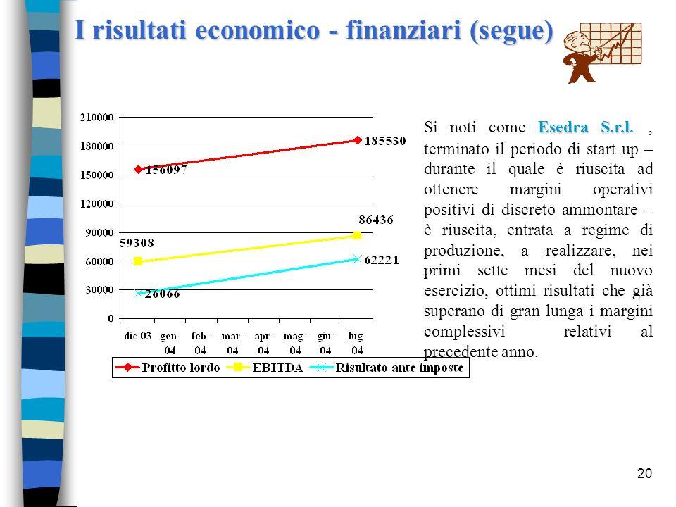 20 I risultati economico - finanziari (segue) Esedra S.r.l Si noti come Esedra S.r.l., terminato il periodo di start up – durante il quale è riuscita