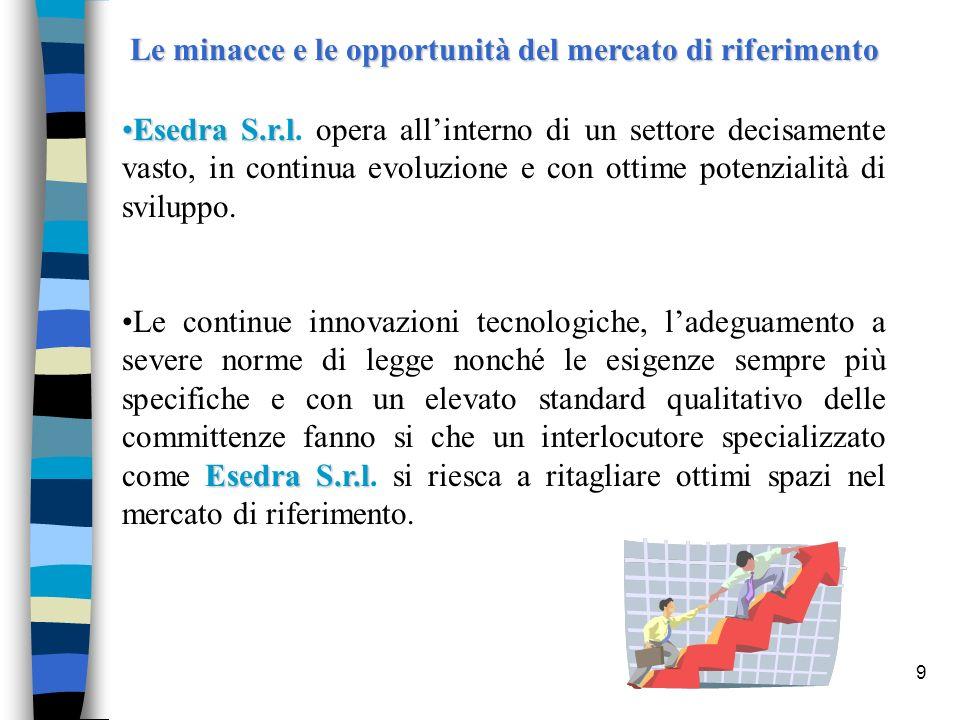 9 Le minacce e le opportunità del mercato di riferimento Esedra S.r.lEsedra S.r.l. opera allinterno di un settore decisamente vasto, in continua evolu