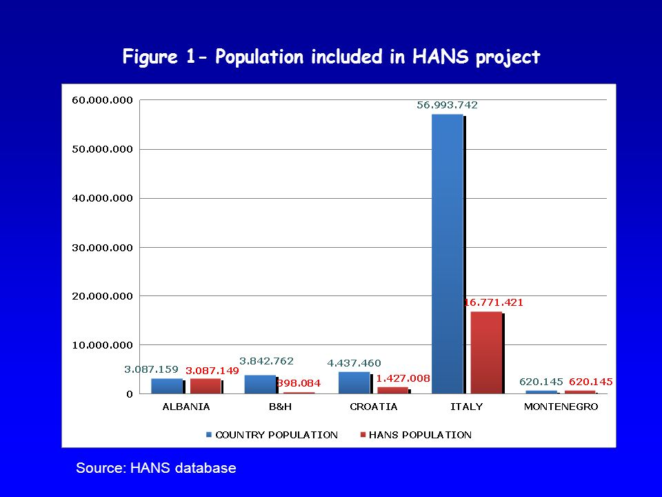 Figure 1- Population included in HANS project Source: HANS database
