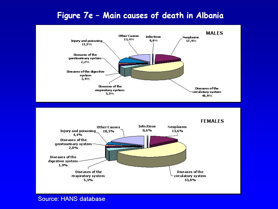 MALES FEMALES Figure 7e – Main causes of death in Albania Source: HANS database