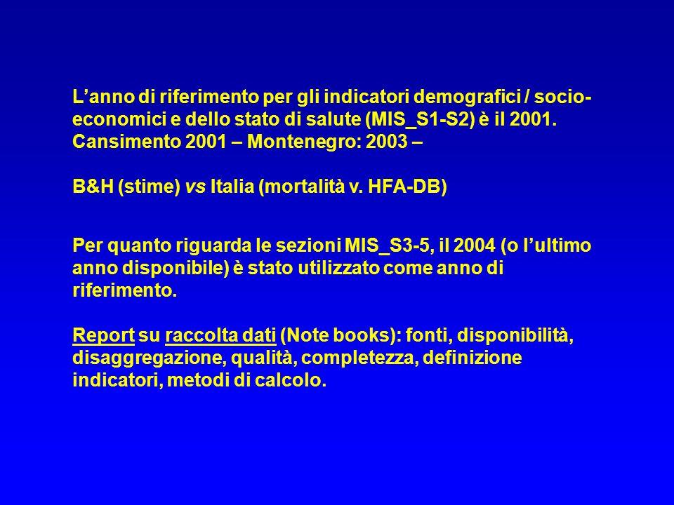 Lanno di riferimento per gli indicatori demografici / socio- economici e dello stato di salute (MIS_S1-S2) è il 2001. Cansimento 2001 – Montenegro: 20