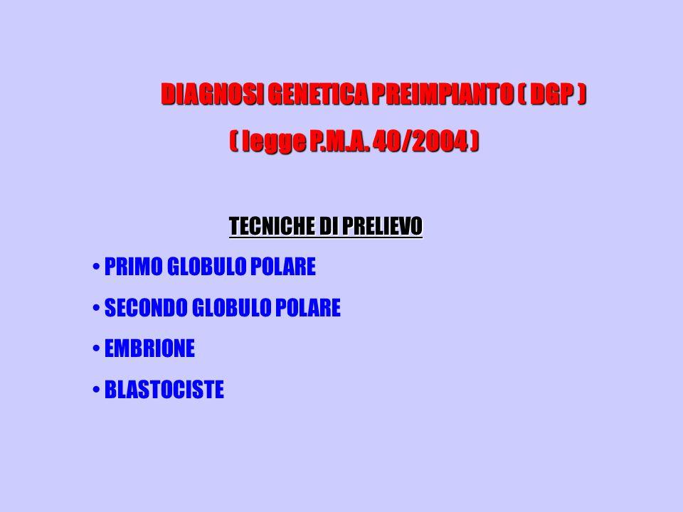 DIAGNOSI GENETICA PREIMPIANTO ( DGP ) ( legge P.M.A. 40/2004 ) TECNICHE DI PRELIEVO PRIMO GLOBULO POLARE SECONDO GLOBULO POLARE EMBRIONE BLASTOCISTE