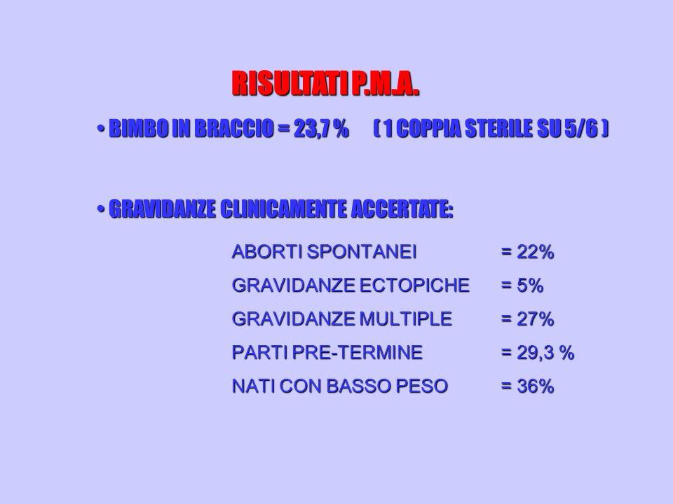RISULTATI P.M.A. BIMBO IN BRACCIO = 23,7 % ( 1 COPPIA STERILE SU 5/6 ) BIMBO IN BRACCIO = 23,7 % ( 1 COPPIA STERILE SU 5/6 ) GRAVIDANZE CLINICAMENTE A