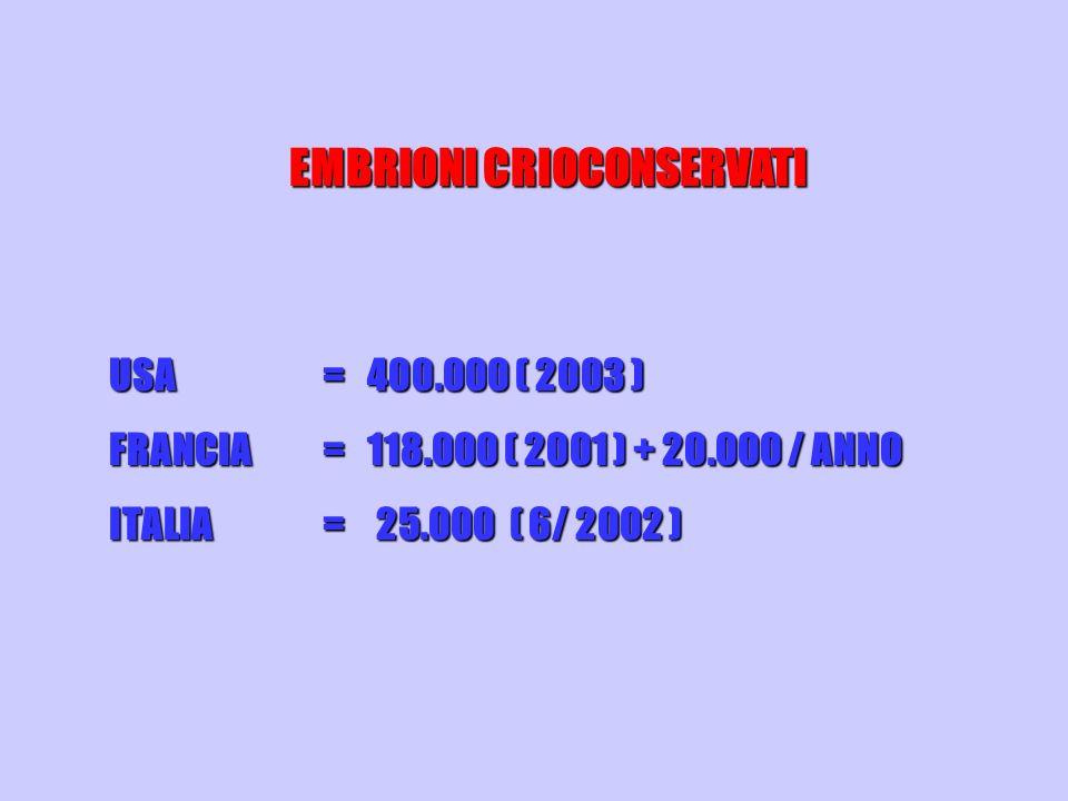 EMBRIONI CRIOCONSERVATI USA = 400.000 ( 2003 ) FRANCIA = 118.000 ( 2001 ) + 20.000 / ANNO ITALIA= 25.000 ( 6/ 2002 )