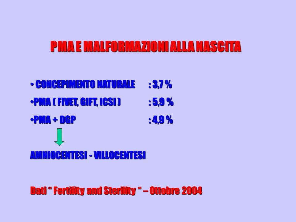 PMA E MALFORMAZIONI ALLA NASCITA CONCEPIMENTO NATURALE: 3,7 % CONCEPIMENTO NATURALE: 3,7 % PMA ( FIVET, GIFT, ICSI ): 5,9 %PMA ( FIVET, GIFT, ICSI ):
