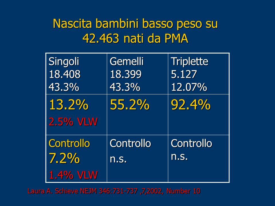 Singoli 18.408 43.3% Gemelli 18.399 43.3% Triplette 5.127 12.07% 13.2% 2.5% VLW 55.2%92.4% Controllo 7.2% 1.4% VLW Controllon.s. Controllo n.s. Nascit