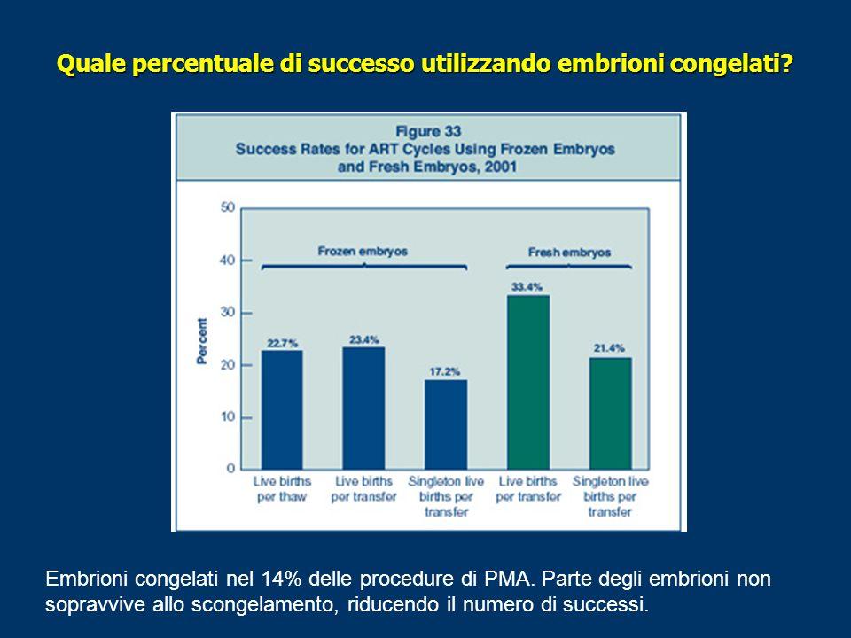 Quale percentuale di successo utilizzando embrioni congelati? Embrioni congelati nel 14% delle procedure di PMA. Parte degli embrioni non sopravvive a
