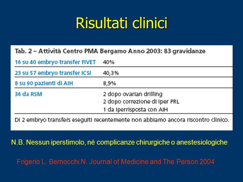 Risultati clinici Frigerio L. Bernocchi N. Journal of Medicine and The Person 2004 N.B. Nessun iperstimolo, né complicanze chirurgiche o anestesiologi