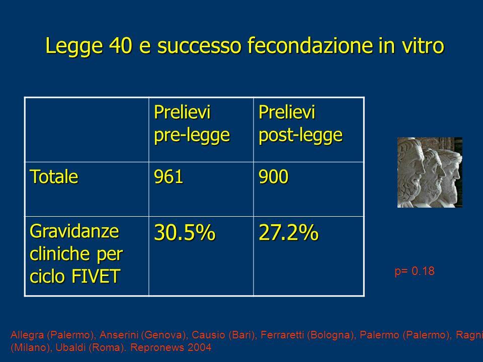 Legge 40 e successo fecondazione in vitro Legge 40 e successo fecondazione in vitro Prelievi pre-legge Prelievi post-legge Totale961900 Gravidanze cli