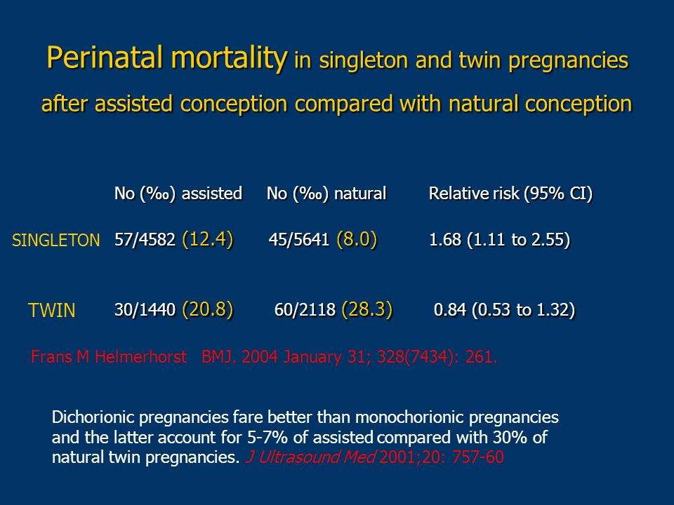 Perinatal mortality in singleton and twin pregnancies after assisted conception compared with natural conception No () assisted No () natural Relative