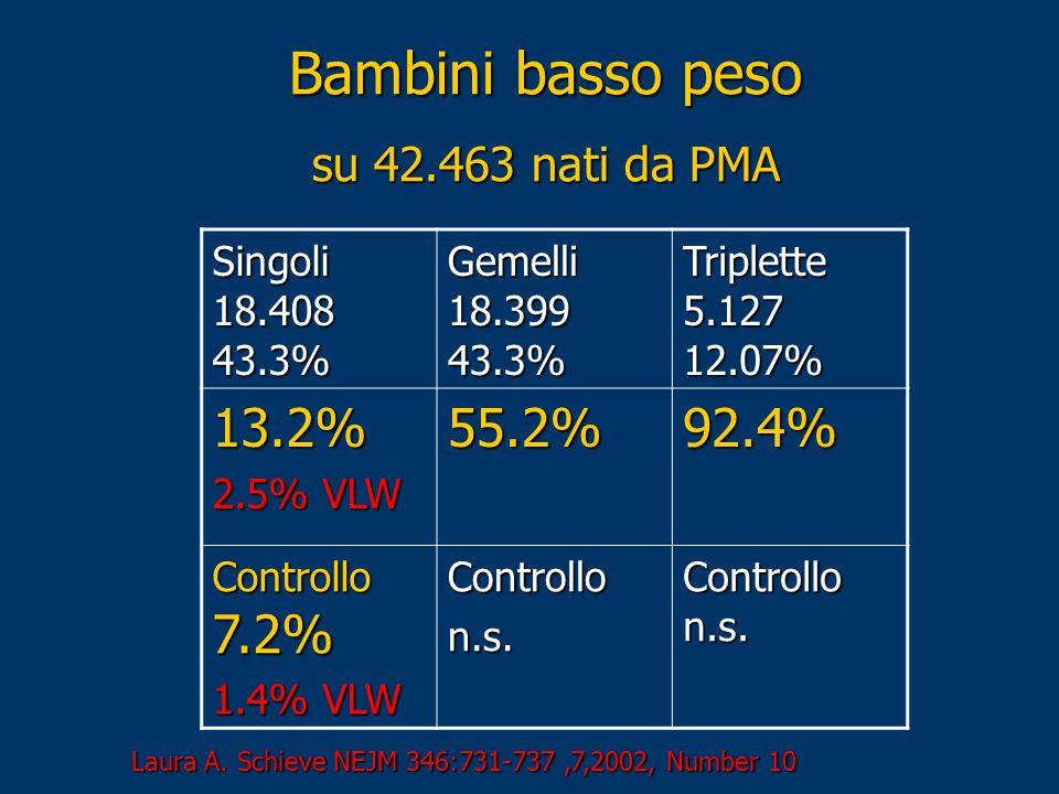 Singoli 18.408 43.3% Gemelli 18.399 43.3% Triplette 5.127 12.07% 13.2% 2.5% VLW 55.2%92.4% Controllo 7.2% 1.4% VLW Controllon.s. Controllo n.s. Bambin