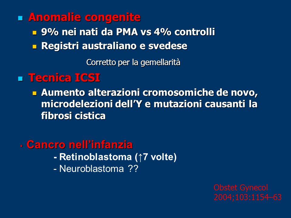 Anomalie congenite Anomalie congenite 9% nei nati da PMA vs 4% controlli 9% nei nati da PMA vs 4% controlli Registri australiano e svedese Registri au