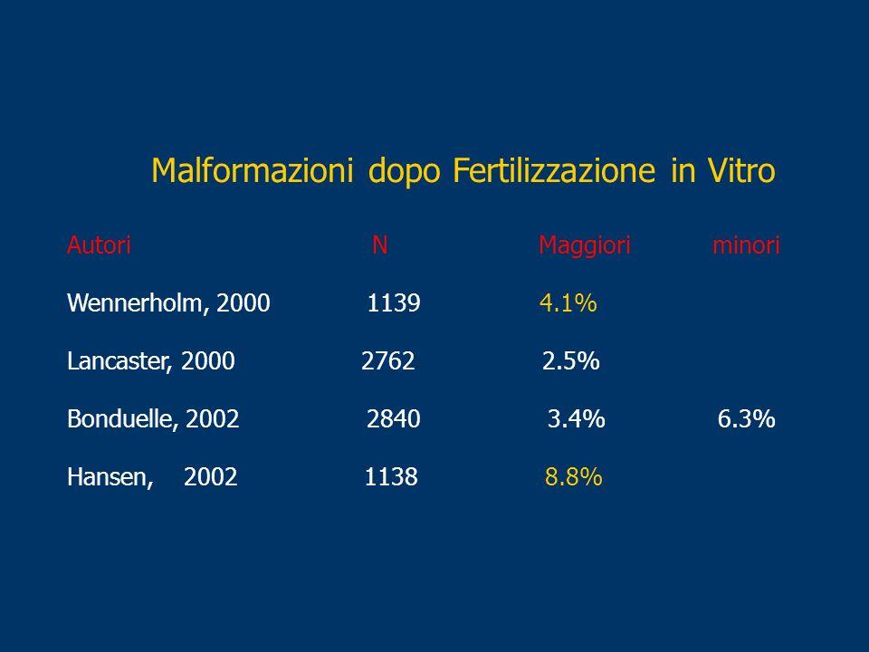 Malformazioni dopo Fertilizzazione in Vitro Autori N Maggiori minori Wennerholm, 2000 1139 4.1% Lancaster, 2000 2762 2.5% Bonduelle, 2002 2840 3.4% 6.