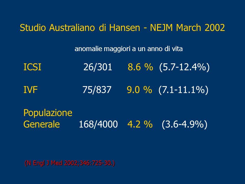 Studio Australiano di Hansen - NEJM March 2002 anomalie maggiori a un anno di vita ICSI 26/301 8.6 % (5.7-12.4%) IVF 75/837 9.0 % (7.1-11.1%) Populazi