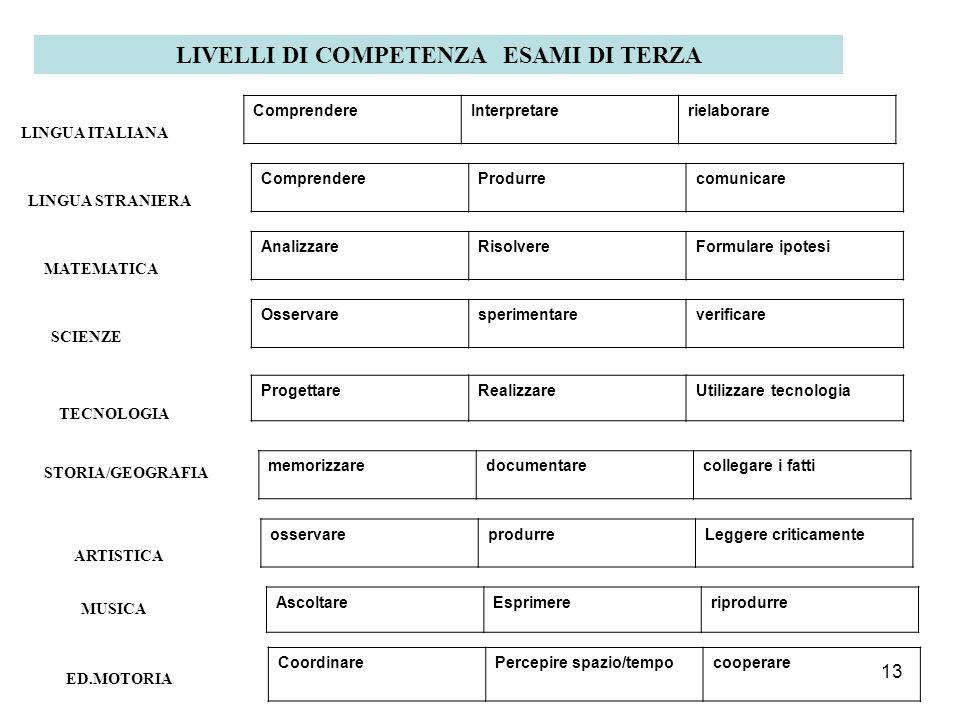 13 LIVELLI DI COMPETENZA ESAMI DI TERZA LINGUA ITALIANA ComprendereInterpretarerielaborare LINGUA STRANIERA ComprendereProdurrecomunicare MATEMATICA A