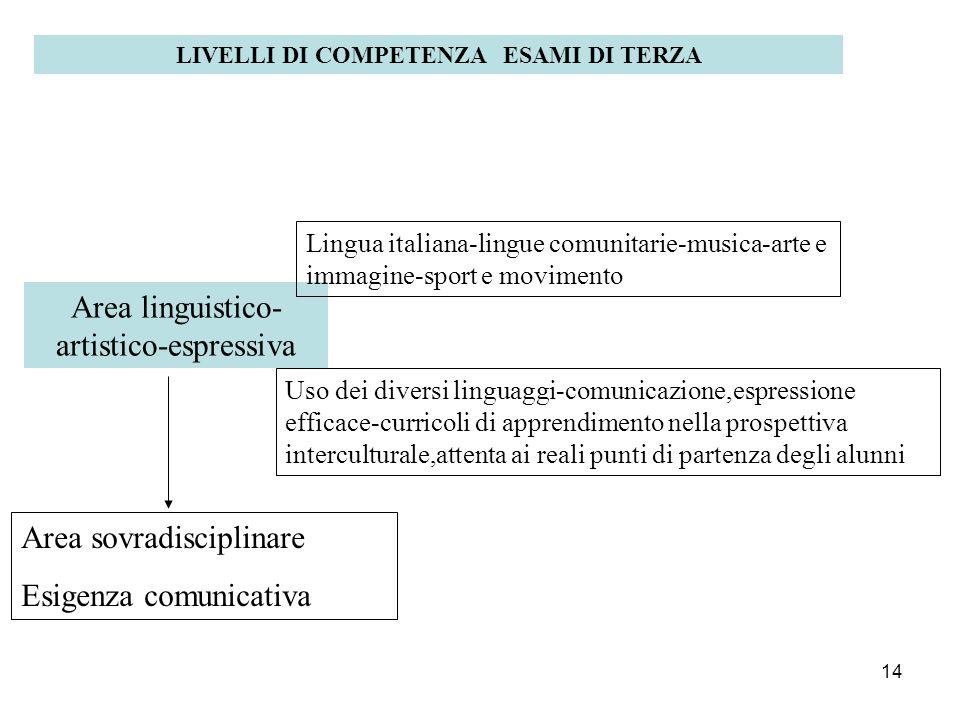 14 LIVELLI DI COMPETENZA ESAMI DI TERZA Area linguistico- artistico-espressiva Lingua italiana-lingue comunitarie-musica-arte e immagine-sport e movim