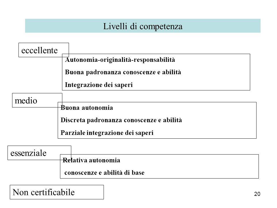 20 Livelli di competenza eccellente Autonomia-originalità-responsabilità Buona padronanza conoscenze e abilità Integrazione dei saperi medio Buona aut