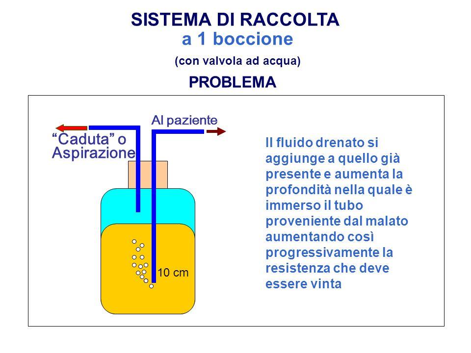 Al paziente 10 cm PROBLEMA Il fluido drenato si aggiunge a quello già presente e aumenta la profondità nella quale è immerso il tubo proveniente dal m