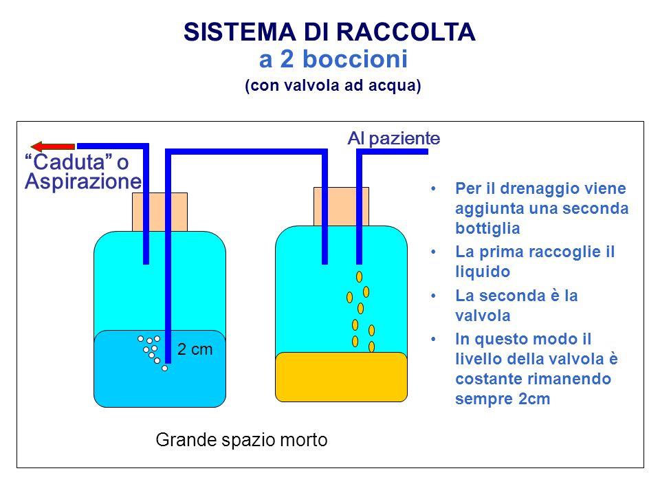 Al paziente 2 cm Per il drenaggio viene aggiunta una seconda bottiglia La prima raccoglie il liquido La seconda è la valvola In questo modo il livello