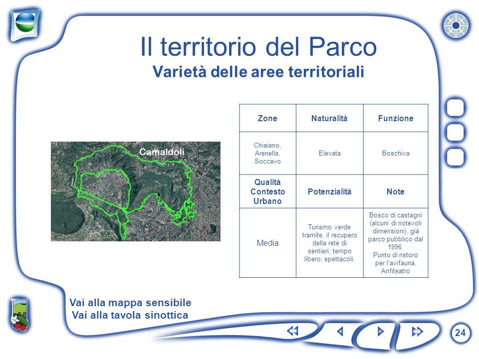 24 Il territorio del Parco Varietà delle aree territoriali ZoneNaturalitàFunzione Chiaiano, Arenella, Soccavo ElevataBoschiva Qualità Contesto Urbano
