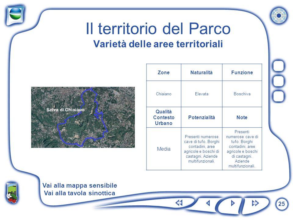 25 Il territorio del Parco Varietà delle aree territoriali ZoneNaturalitàFunzione ChiaianoElevataBoschiva Qualità Contesto Urbano PotenzialitàNote Med