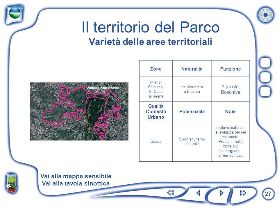 27 Il territorio del Parco Varietà delle aree territoriali ZoneNaturalitàFunzione Miano, Chiaiano, S. Carlo allArena da Moderata a Elevata Agricola, B