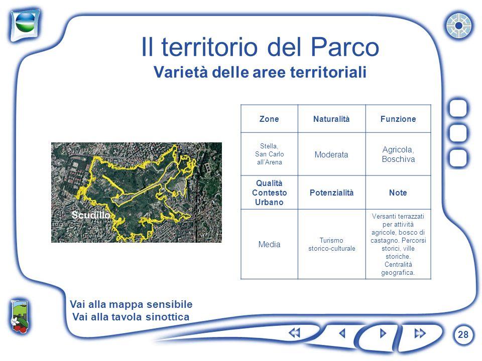 28 Il territorio del Parco Varietà delle aree territoriali ZoneNaturalitàFunzione Stella, San Carlo allArena Moderata Agricola, Boschiva Qualità Conte